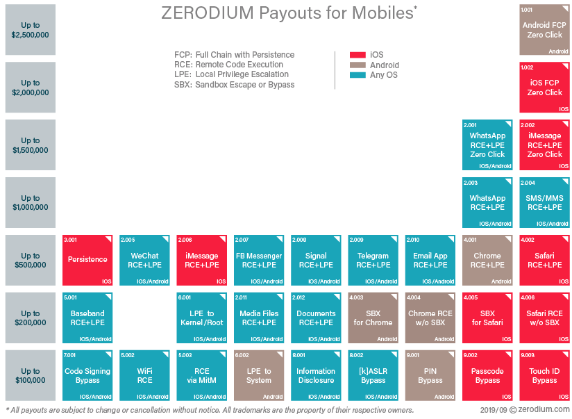 Zerodium Mobile Exploit Prices